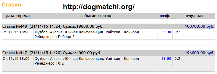Информация о договорных матчах на 21 ноября 2015 года фото 1