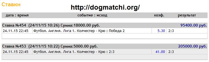 Договорные матчи на 24 ноября 2015 года фото 1
