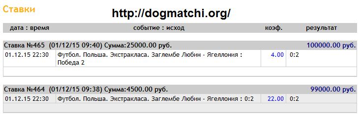 Договорные матчи на точный счет на 1 декабря 2015 года фото 1