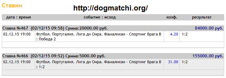 100% договорные матчи на 2 декабря 2015 года фото 1