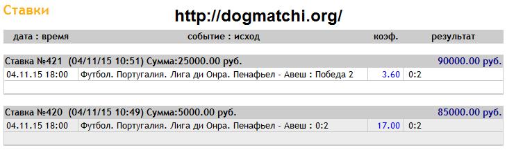 Договорные матчи на 4 ноября 2015 года фото 1