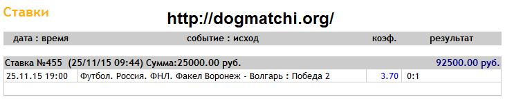 Договорные матчи на исход на 25 ноября 2015 года фото 1