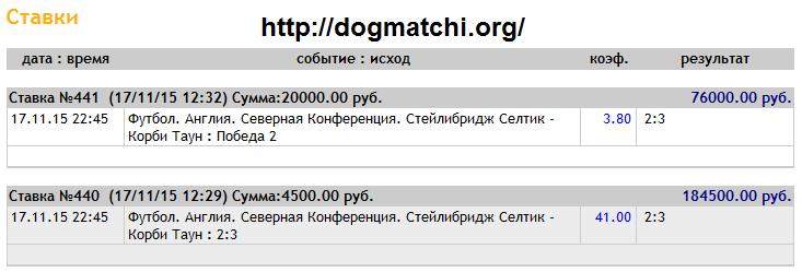 Договорные матчи на 17 ноября 2015 года фото 1